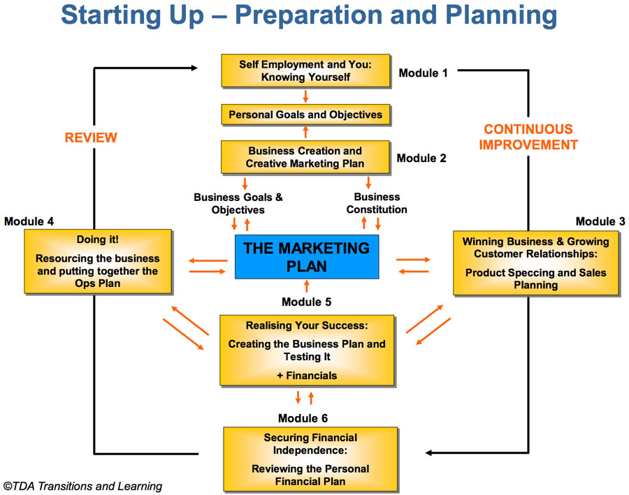 The Six Module Self Employment Route Map